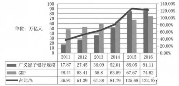 中国影子银行:兴起、本质、治理与监管创新