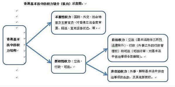 香港基本法中的权力结构探析